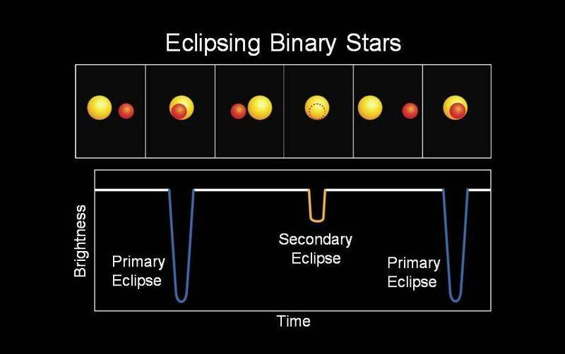Illustration des importantes variations de luminosité causées par l'éclipse d'une étoile par son compagnon.